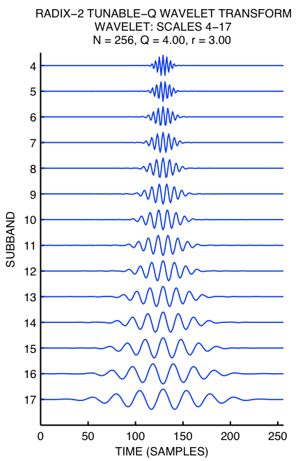 fast haar transform 1 what is wavelet compression  the fast wavelet transform taken from the wavelab library developed at the statistics department here at stanford.