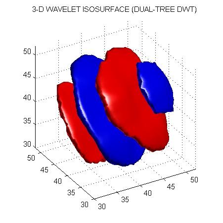 Wavelet Software at Brooklyn Poly