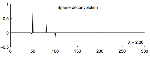 Sparse Deconvolution (MM Algorithm)